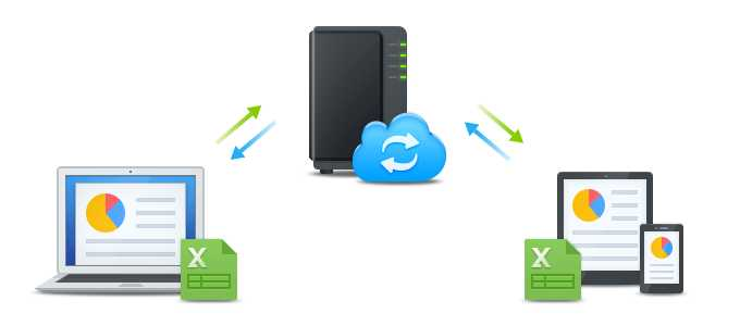 Synology NAS. Cloud Station Server y Cloud Station Drive